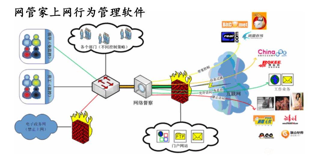 如何使用公司内网监控软件来管控员工上网